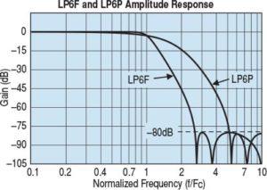 kulite amp1-lp6 chart