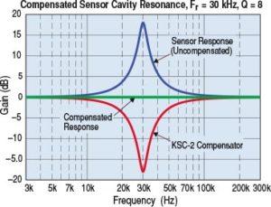 kulite rezcomp performance chart